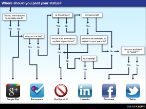 Social Media Infographic, Twitter, LinkedIn, Google+, Facebook,