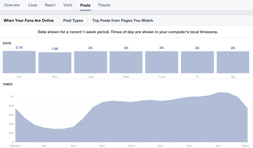 Facebook Page Insights When Your Fans Are Online