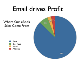 Comparison Example Of How Email Drives Profit_why email is still important in business_
