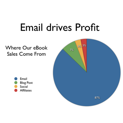 Why Bother Using Email For Business If You Are Using Social Media?